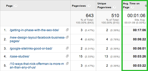 TMG Page Analytics